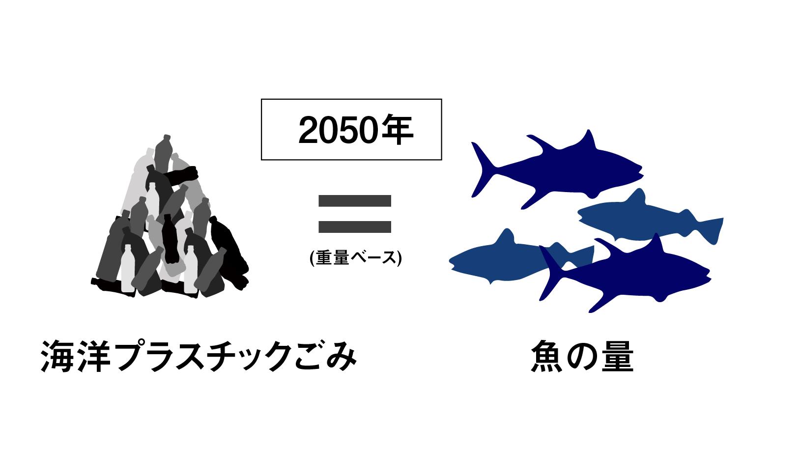 海洋プラスチックごみが魚より増える